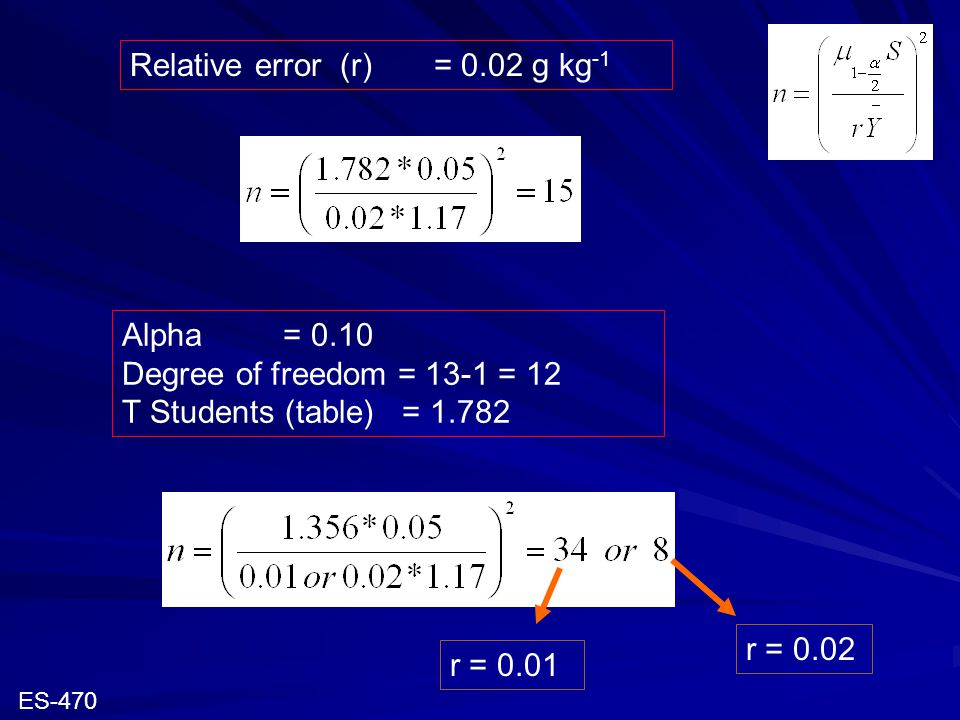 Relative error (r) = 0.02 g kg -1 Alpha = 0.10 Degree of freedom = 13-1 = 12 T Students (table) = 1.782 r = 0.01 r = 0.02 ES-470