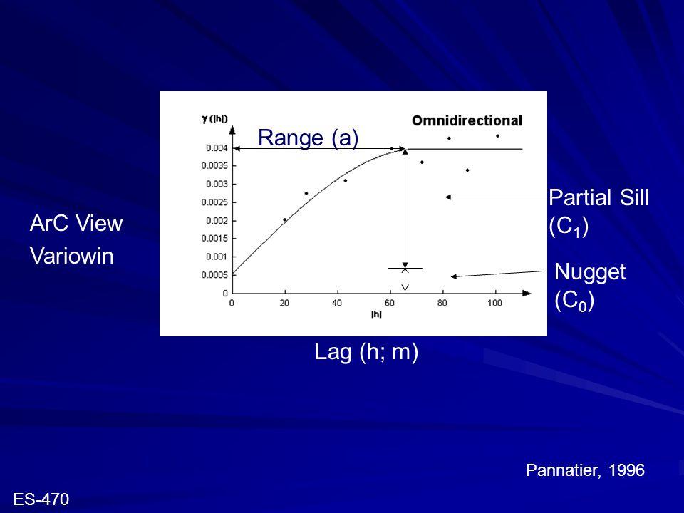 Nugget (C 0 ) Partial Sill (C 1 ) Range (a) Lag (h; m) Pannatier, 1996 ArC View Variowin ES-470