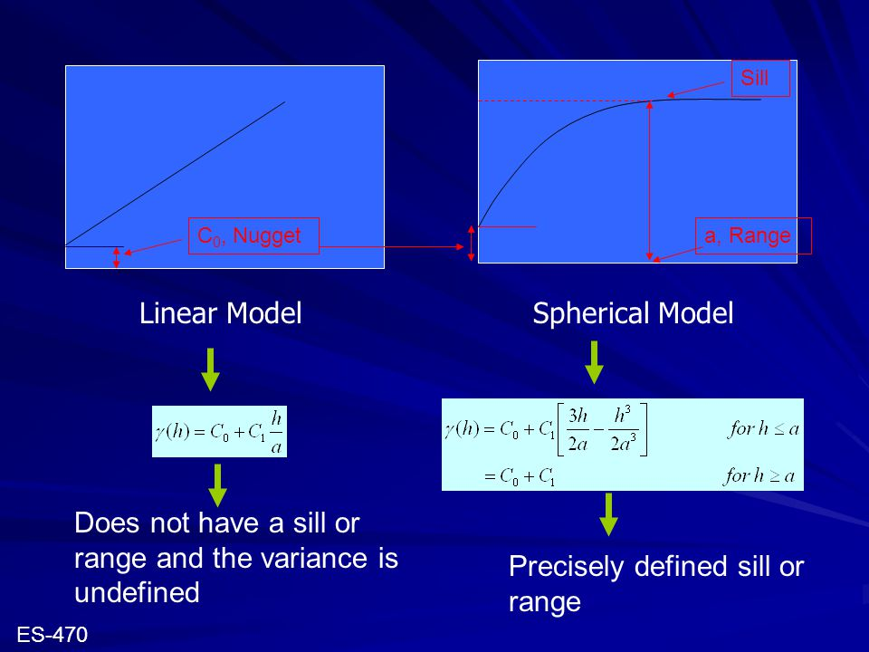 C 0, Nuggeta, Range Sill Linear ModelSpherical Model Does not have a sill or range and the variance is undefined Precisely defined sill or range ES-47