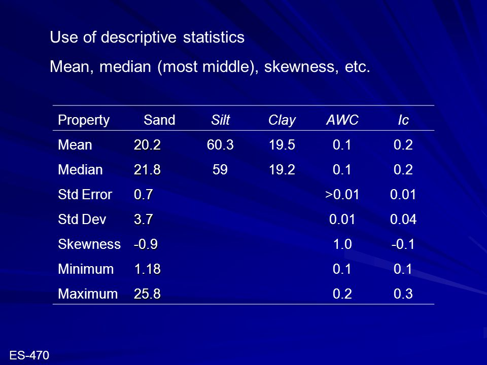 Use of descriptive statistics Mean, median (most middle), skewness, etc. PropertySandSiltClayAWCIc Mean20.260.319.50.10.2 Median21.85919.20.10.2 Std E
