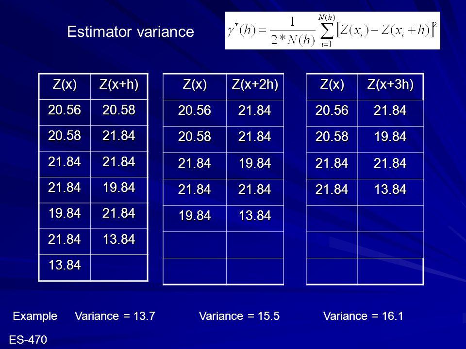 Estimator variance Variance = 13.7Variance = 15.5Variance = 16.1Z(x)Z(x+h)20.5620.58 20.5821.84 21.8421.84 21.8419.84 19.8421.84 21.8413.84 13.84Z(x)Z(x+3h)20.5621.84 20.5819.84 21.8421.84 21.8413.84Z(x)Z(x+2h)20.5621.84 20.5821.84 21.8419.84 21.8421.84 19.8413.84 ES-470 Example