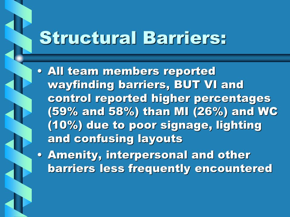 Structural Barriers: All team members reported wayfinding barriers, BUT VI and control reported higher percentages (59% and 58%) than MI (26%) and WC (10%) due to poor signage, lighting and confusing layoutsAll team members reported wayfinding barriers, BUT VI and control reported higher percentages (59% and 58%) than MI (26%) and WC (10%) due to poor signage, lighting and confusing layouts Amenity, interpersonal and other barriers less frequently encounteredAmenity, interpersonal and other barriers less frequently encountered