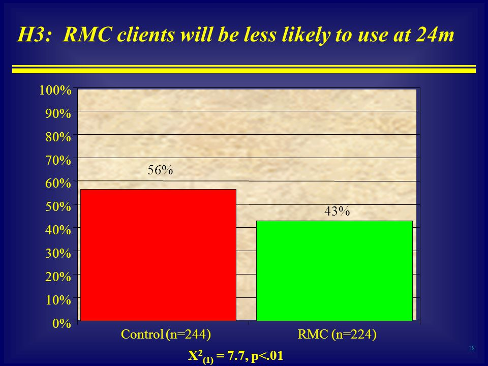 18 H3: RMC clients will be less likely to use at 24m 43% 56% 0% 10% 20% 30% 40% 50% 60% 70% 80% 90% 100% Control (n=244)RMC (n=224) X 2 (1) = 7.7, p<.01