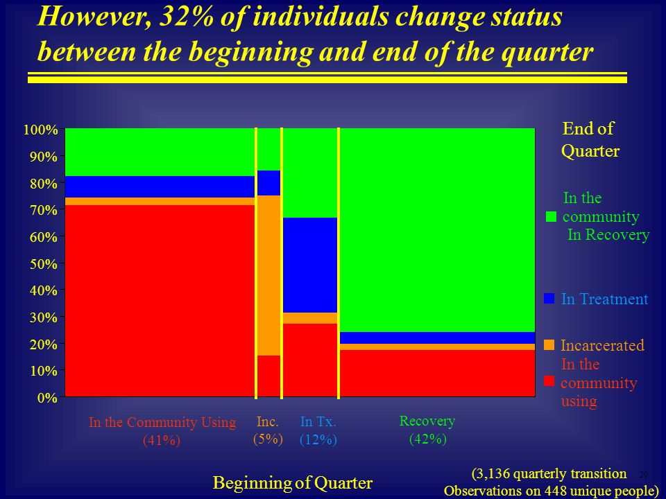 20 However, 32% of individuals change status between the beginning and end of the quarter In the community In Recovery In Treatment Incarcerated In the community using In the Community Using (41%) Inc.
