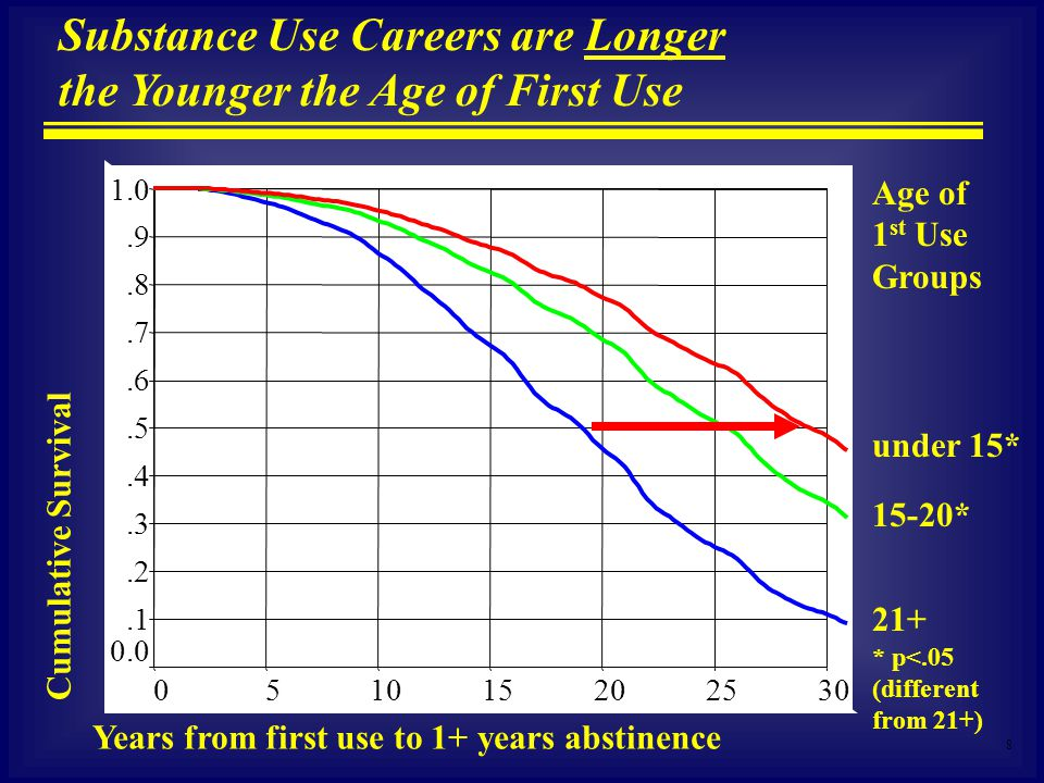 8 Substance Use Careers are Longer the Younger the Age of First Use Cumulative Survival Years from first use to 1+ years abstinence under 15* 21+ 15-20* Age of 1 st Use Groups * p<.05 (different from 21+) 302520151050 1.0.9.8.7.6.5.4.3.2.1 0.0