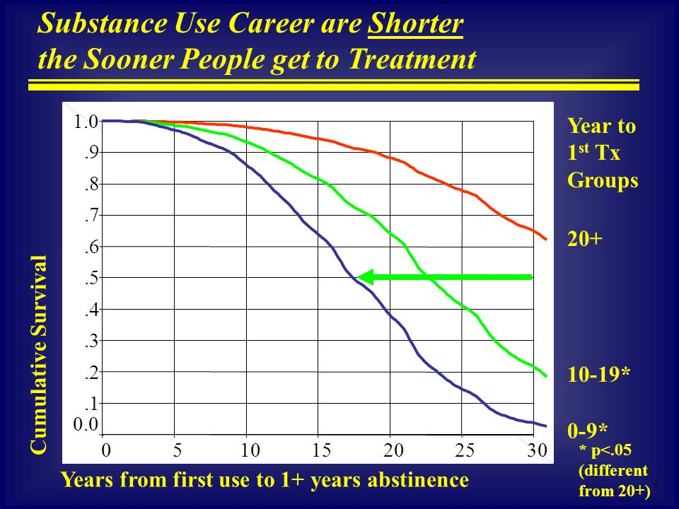 9 Substance Use Career are Shorter the Sooner People get to Treatment Cumulative Survival Years from first use to 1+ years abstinence 20+ 0-9* 10-19* Year to 1 st Tx Groups 302520151050 1.0.9.8.7.6.5.4.3.2.1 0.0 * p<.05 (different from 20+)