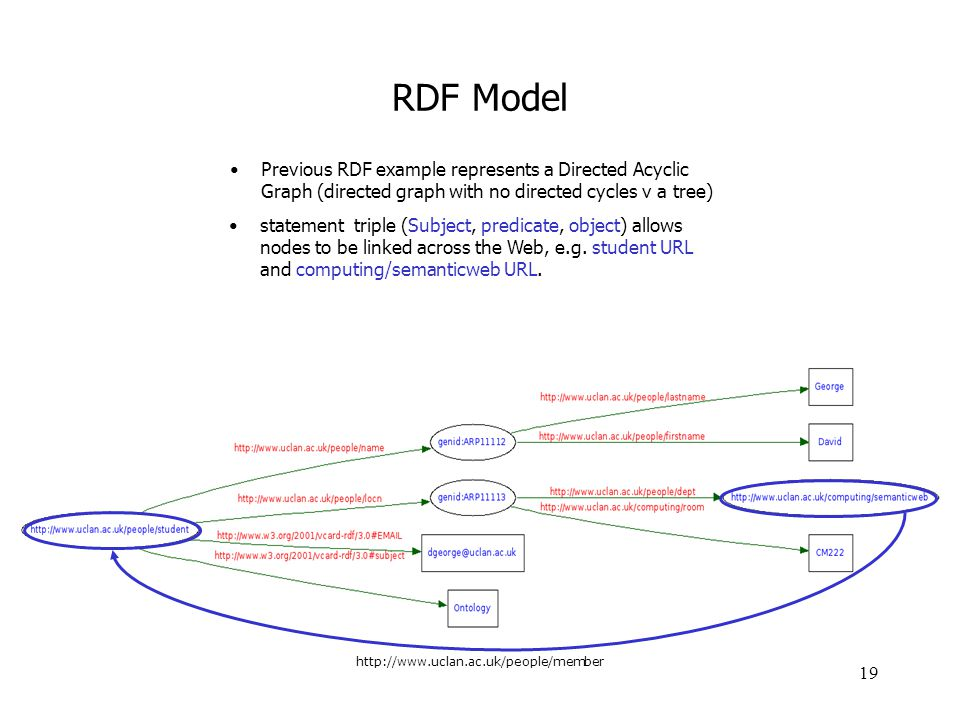 19 Previous RDF example represents a Directed Acyclic Graph (directed graph with no directed cycles v a tree) RDF Model http://www.uclan.ac.uk/people/