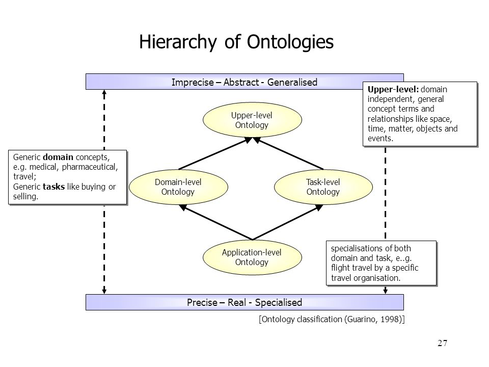 27 Hierarchy of Ontologies Upper-level Ontology Domain-level Ontology Task-level Ontology Application-level Ontology Imprecise – Abstract - Generalise