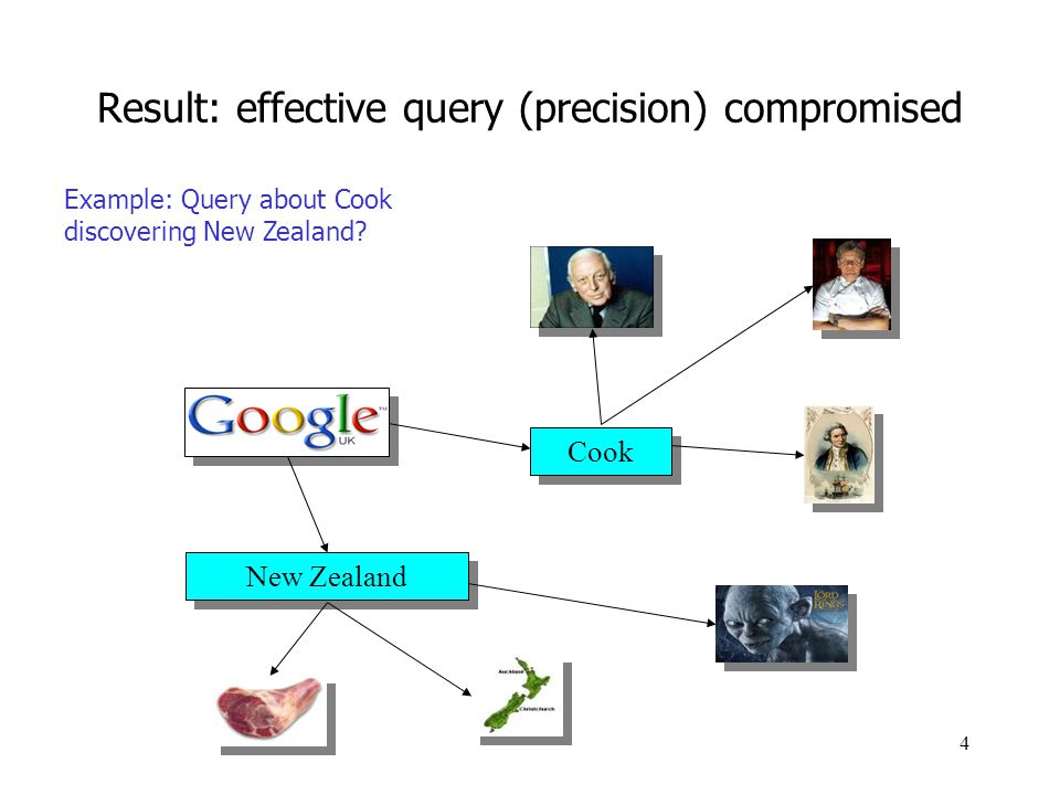 4 Result: effective query (precision) compromised New Zealand Cook Example: Query about Cook discovering New Zealand?
