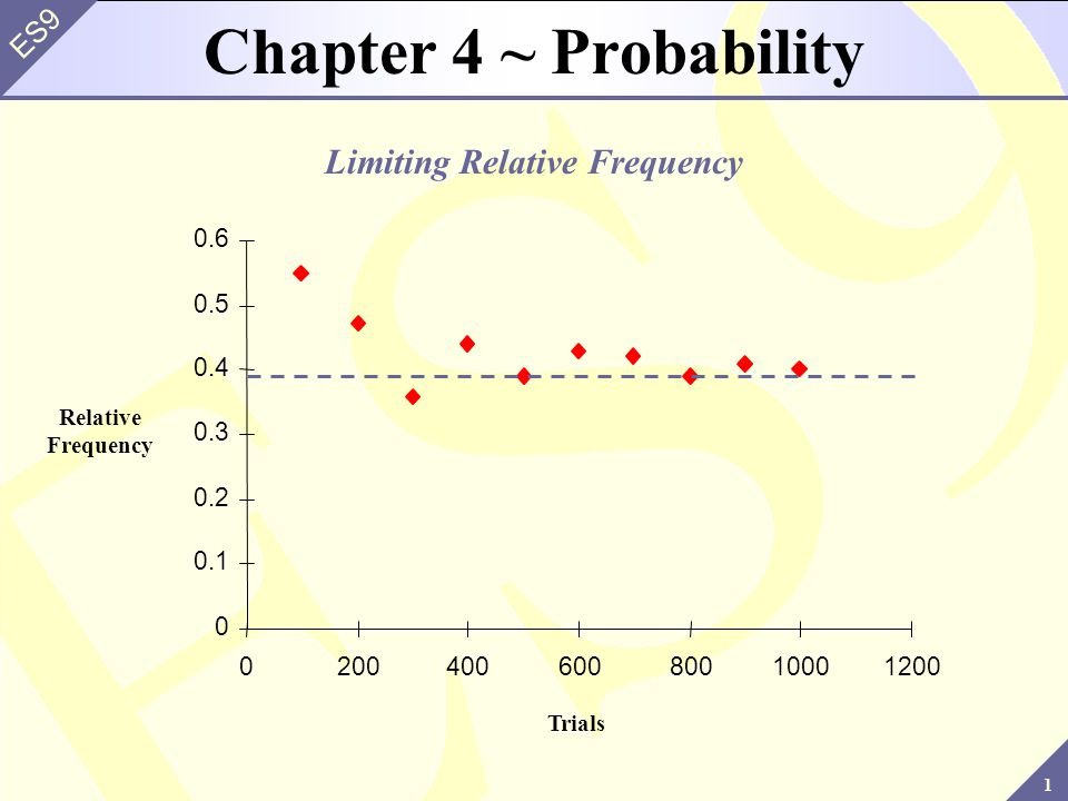 2 ES9 Chapter Goals Learn the basic concepts of probability Learn the rules that apply to the probability of both simple and compound events In order to make inferences, we need to study sample results in situations in which the population is known