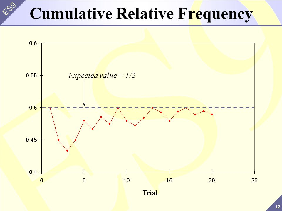 12 ES9 Cumulative Relative Frequency Expected value = 1/2 Trial