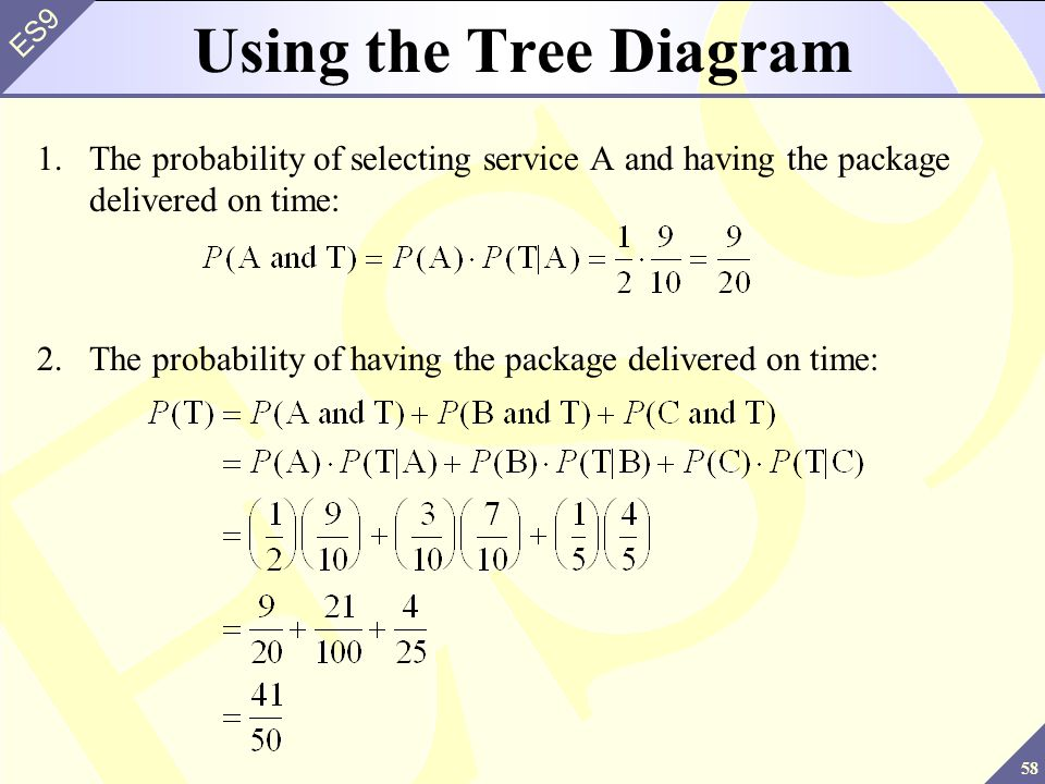 58 ES9 Using the Tree Diagram 1.The probability of selecting service A and having the package delivered on time: 2.The probability of having the package delivered on time: