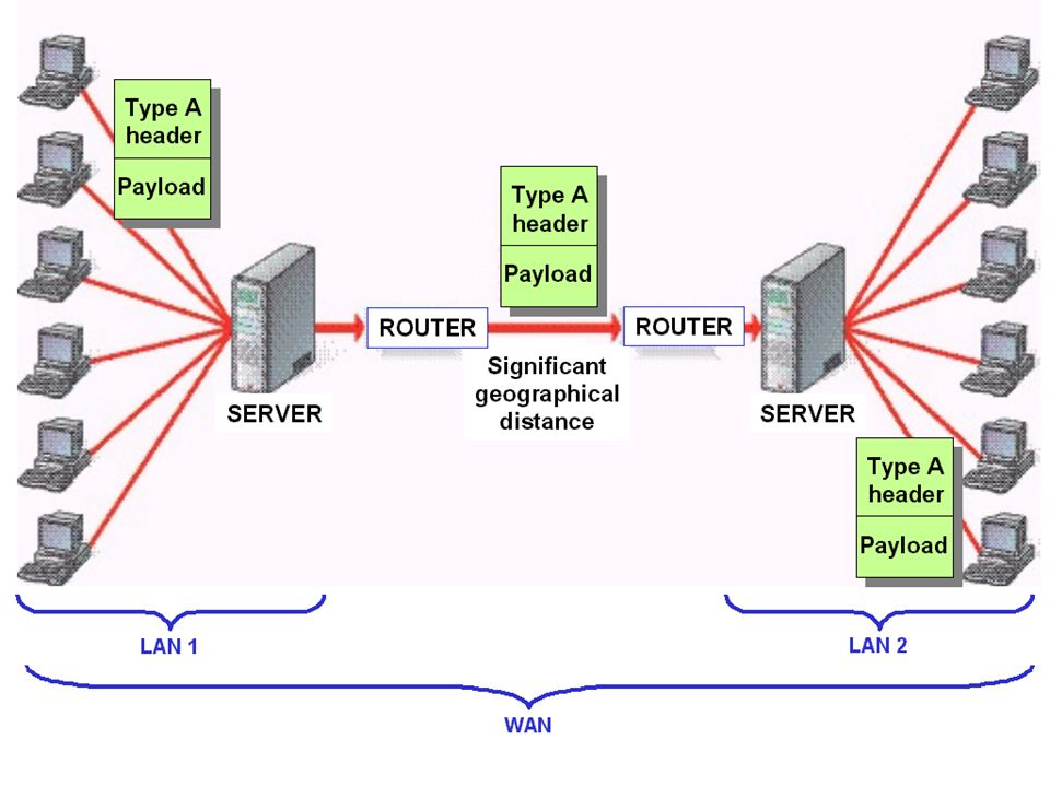 Simple Mail Transfer Protocol  The Simple Mail Transfer Protocol (SMTP) is used to transmit email between email servers