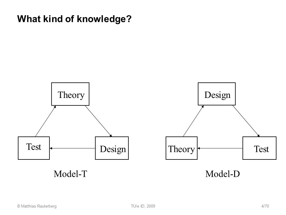 What kind of knowledge? Theory Design Test Theory Design Test Model-TModel-D © Matthias RauterbergTU/e ID, 20094/70