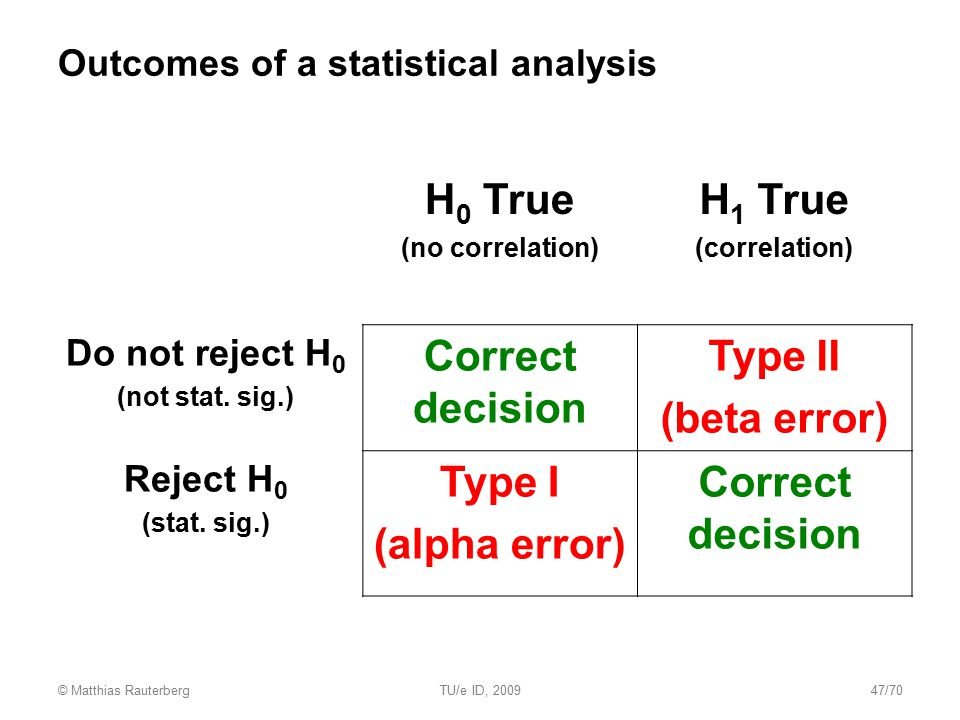 Outcomes of a statistical analysis H 0 True (no correlation) H 1 True (correlation) Do not reject H 0 (not stat. sig.) Correct decision Type II (beta