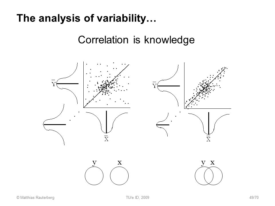 The analysis of variability… Correlation is knowledge xxyy © Matthias RauterbergTU/e ID, 200949/70