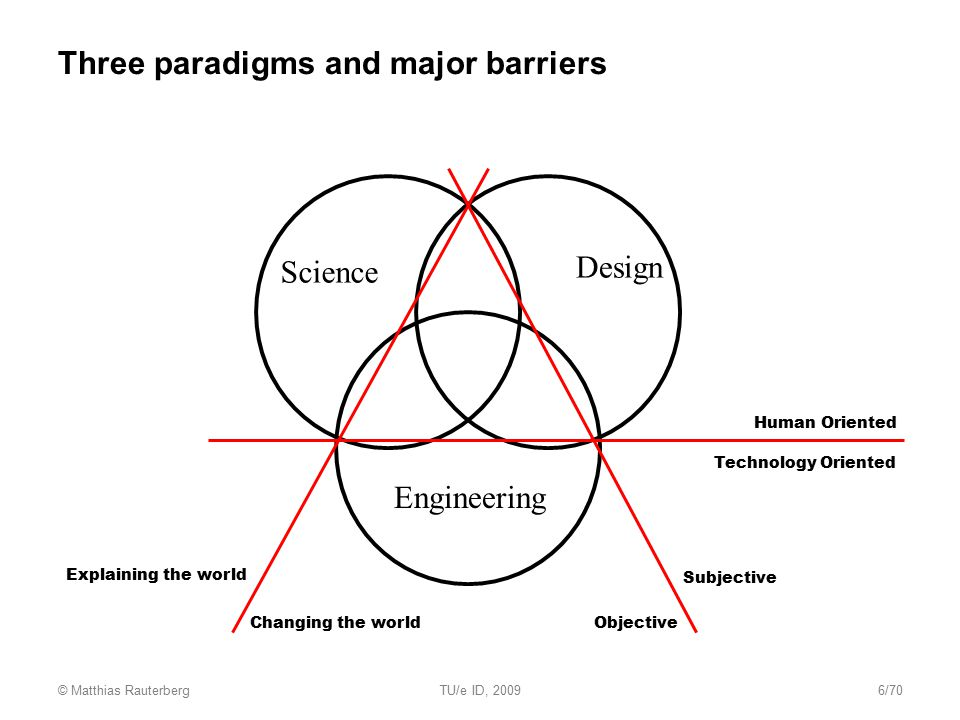 Three paradigms and major barriers Science Engineering Design Changing the world Explaining the world Objective Subjective Human Oriented Technology O