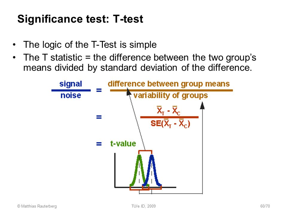 Significance test: T-test The logic of the T-Test is simple The T statistic = the difference between the two group's means divided by standard deviati