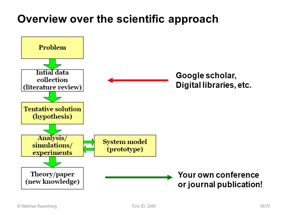 Overview over the scientific approach Google scholar, Digital libraries, etc. Your own conference or journal publication! © Matthias RauterbergTU/e ID
