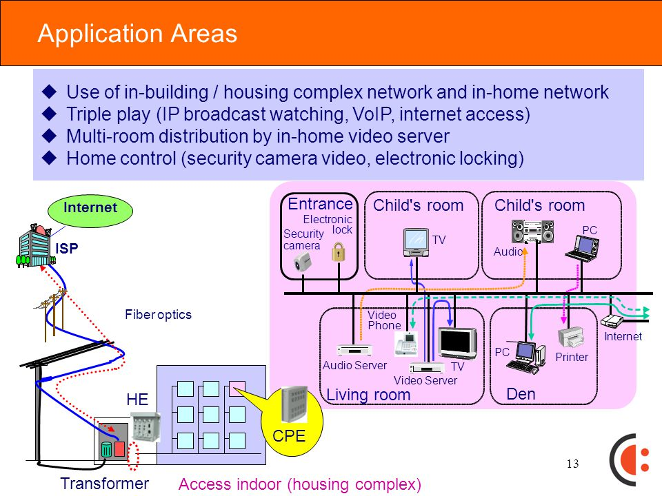 12 Scope of PLC Applications tAccess systems and In-home systems tAssumed Use Cases / applications tAssumed worldwide use tTarget: systems using the 2-30 MHz band CategoryFieldUse Cases / Applications Access systems Outdoor distribution lines Broadband internet service Voice service (VoIP) Video service (IPTV) Distribution lines for housing complex / In-building In-home systems In-home power linesAV streaming Audio transmission Broadband internet service Home control