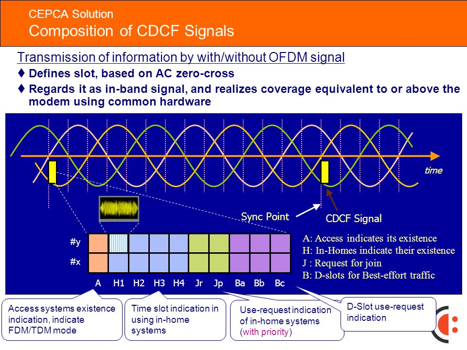 26 CEPCA Solution Common Signals Among Different Systems System A System B System C Band assignment among systems with CDCF* Band assignment in each system CDCF: Commonly Distributed Coordination Function