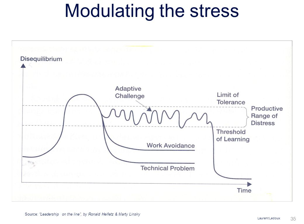 Laurent Ledoux 35 Modulating the stress Source: Leadership on the line , by Ronald Heifetz & Marty Linsky