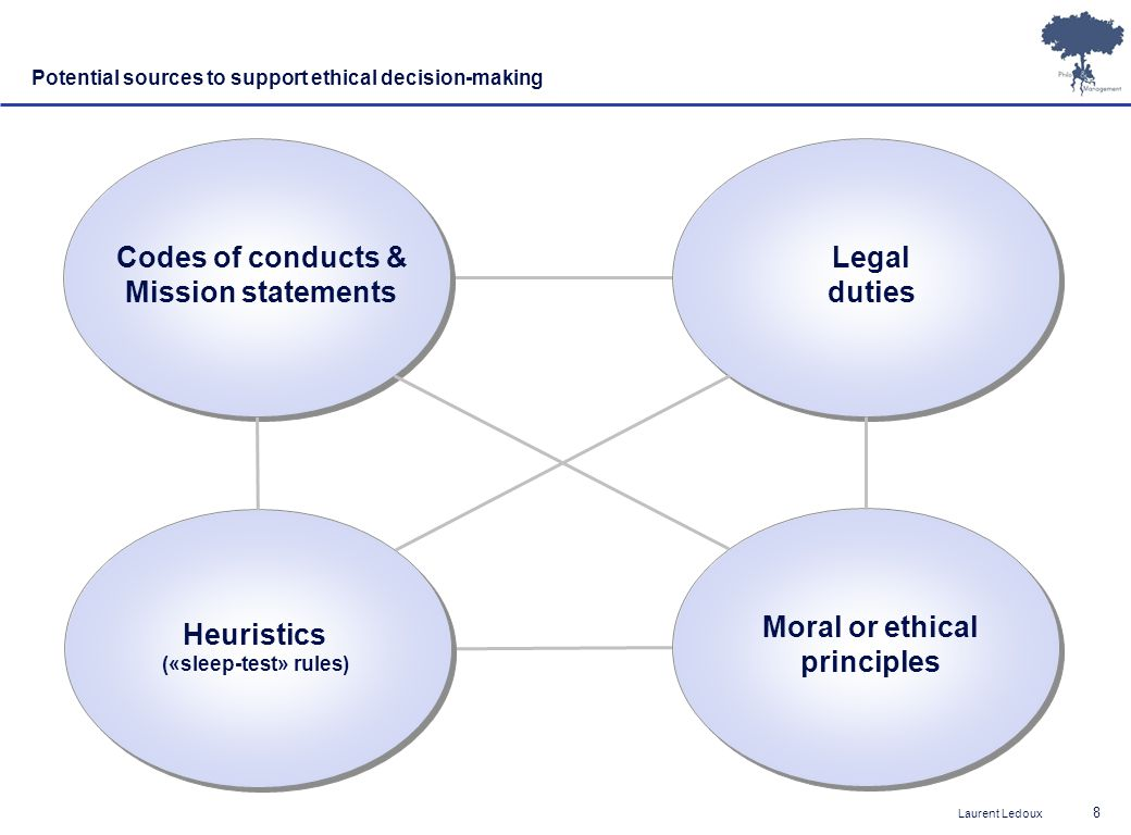 Laurent Ledoux 9 Institutional structure Fixity & consistency Individual processes Adaptability & responsiveness Results Doing good Principles Doing right Virtue Ethics (Aristotles, Gilligan,…) Development Ethics (Etzioni, Covey,…) Deontological Ethics (Kant, Rawls,…) Teleological Ethics (Bentham, Mill,…) A framework for ethical theories Source: Fisher & Lovell (2003); adapted by LL
