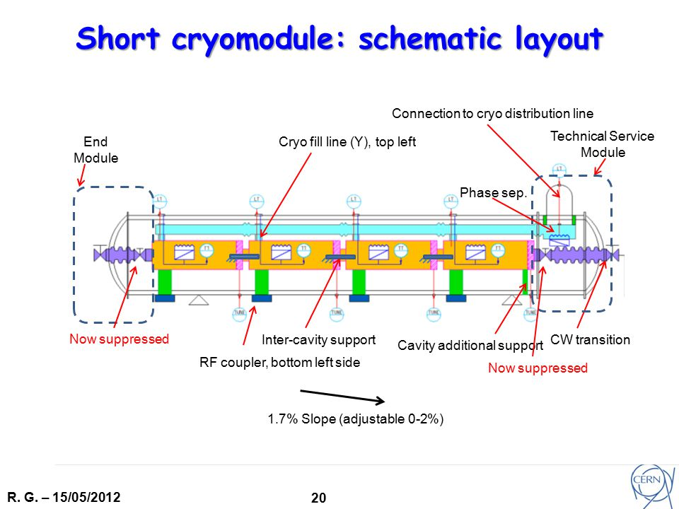 R. G. – 15/05/2012 20 Short cryomodule: schematic layout Connection to cryo distribution line CW transition RF coupler, bottom left side Cavity additi