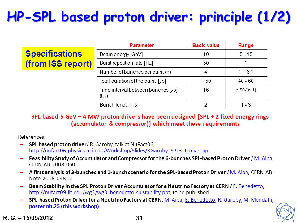 R. G. – 15/05/2012 31 SPL-based 5 GeV – 4 MW proton drivers have been designed [SPL + 2 fixed energy rings (accumulator & compressor)] which meet thes