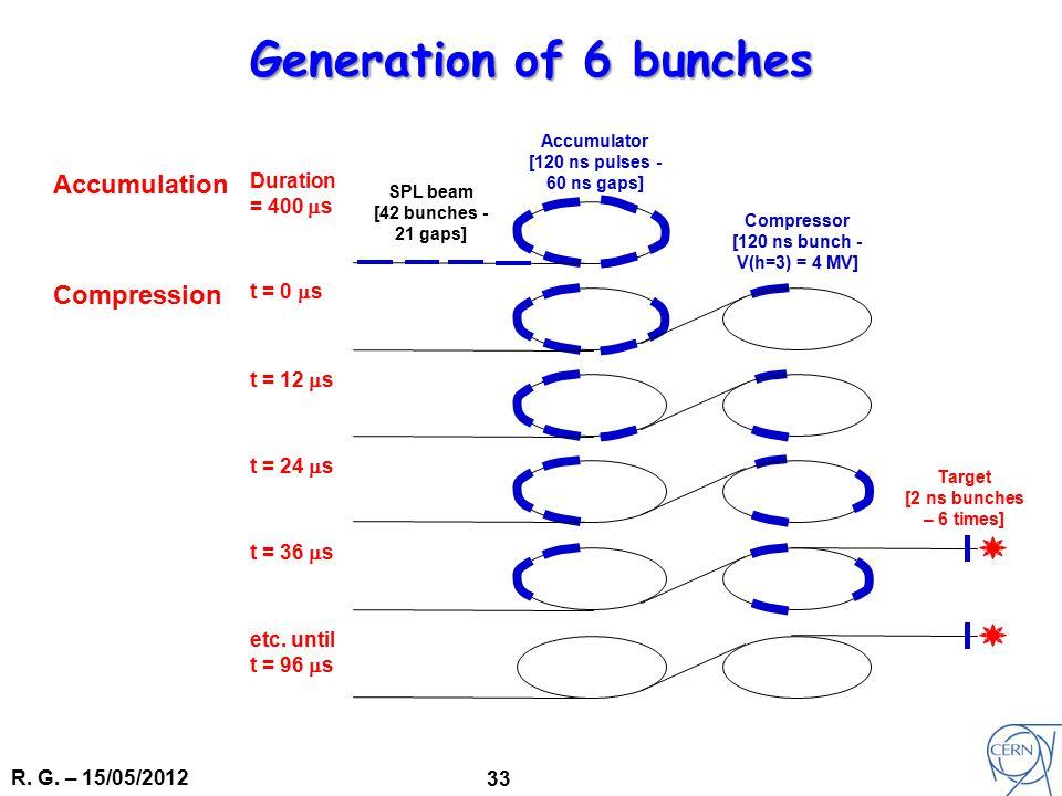R. G. – 15/05/2012 33 Accumulation Duration = 400  s Compression t = 0  s t = 12  s t = 24  s t = 36  s etc. until t = 96  s Accumulator [120 ns