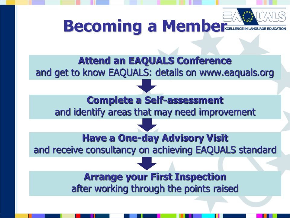 Becoming a Member Attend an EAQUALS Conference and get to know EAQUALS: details on www.eaquals.org Complete a Self-assessment and identify areas that may need improvement Have a One-day Advisory Visit and receive consultancy on achieving EAQUALS standard Arrange your First Inspection after working through the points raised