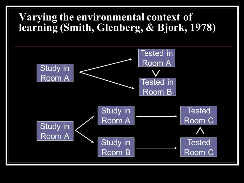 Varying the environmental context of learning (Smith, Glenberg, & Bjork, 1978)   Study in Room A Tested in Room A Tested in Room B Study in Room A Study in Room A Study in Room B Tested Room C Tested Room C