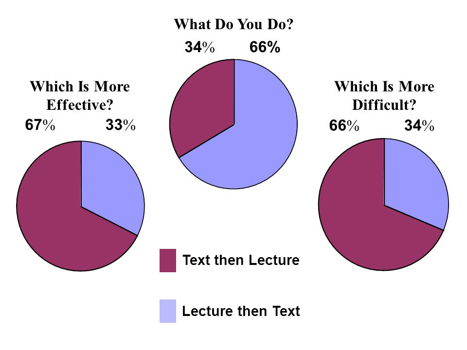 Text then Lecture Lecture then Text 34 % 66% What Do You Do? 67 % 33 % Which Is More Effective? 34 % 66 % Which Is More Difficult?