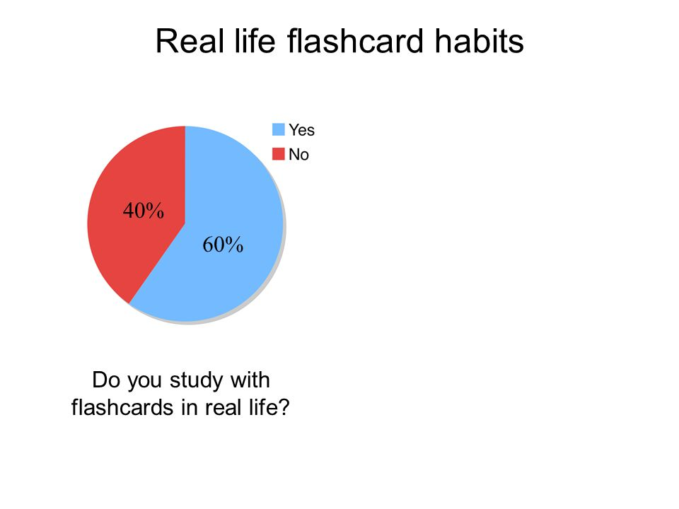 Real life flashcard habits Do you study with flashcards in real life? 40% 60%