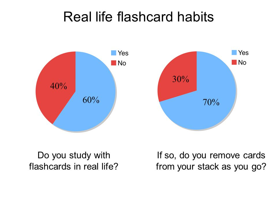 Real life flashcard habits Do you study with flashcards in real life? If so, do you remove cards from your stack as you go? 40% 60% 70% 30%