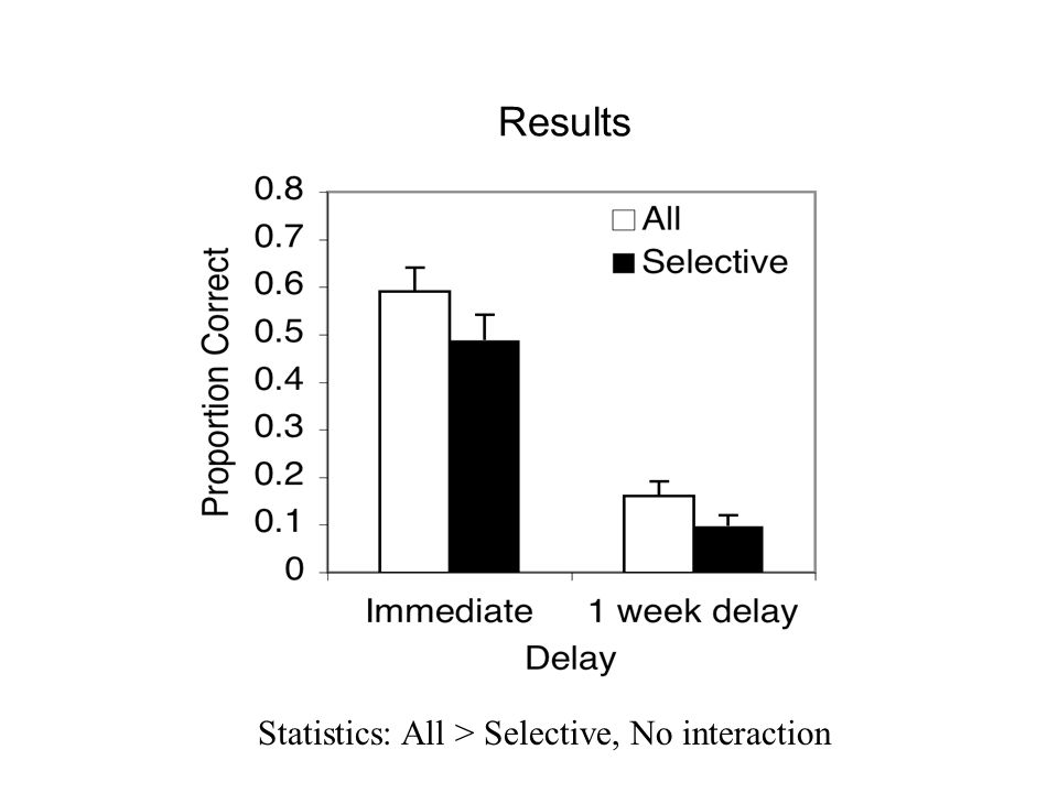 Results Statistics: All > Selective, No interaction