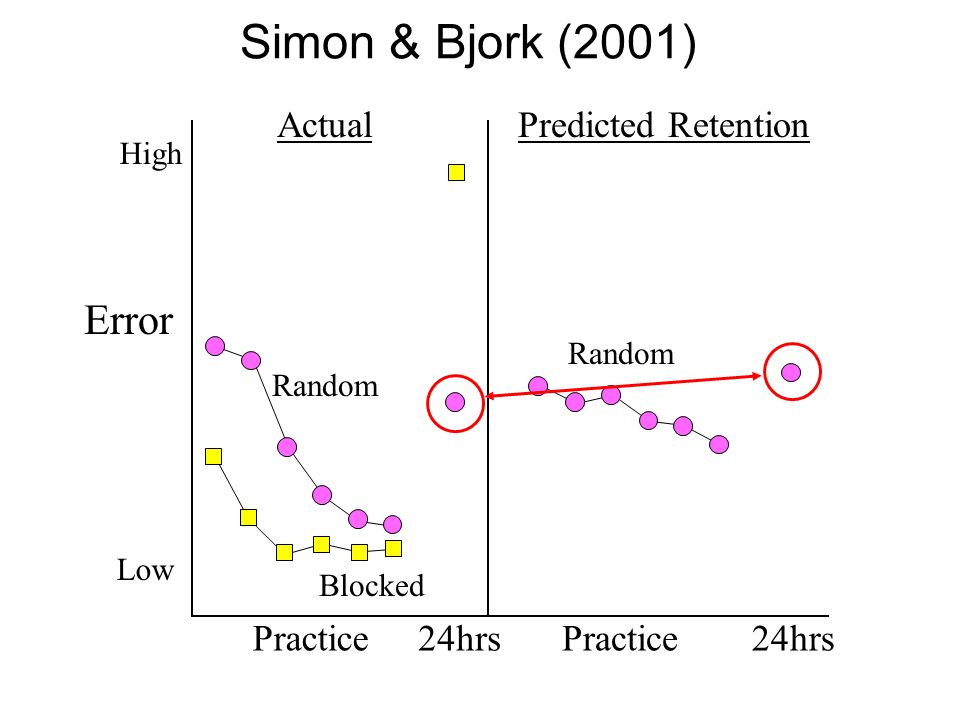 Error High Low Practice24hrsPractice24hrs Random Blocked ActualPredicted Retention Simon & Bjork (2001) Random