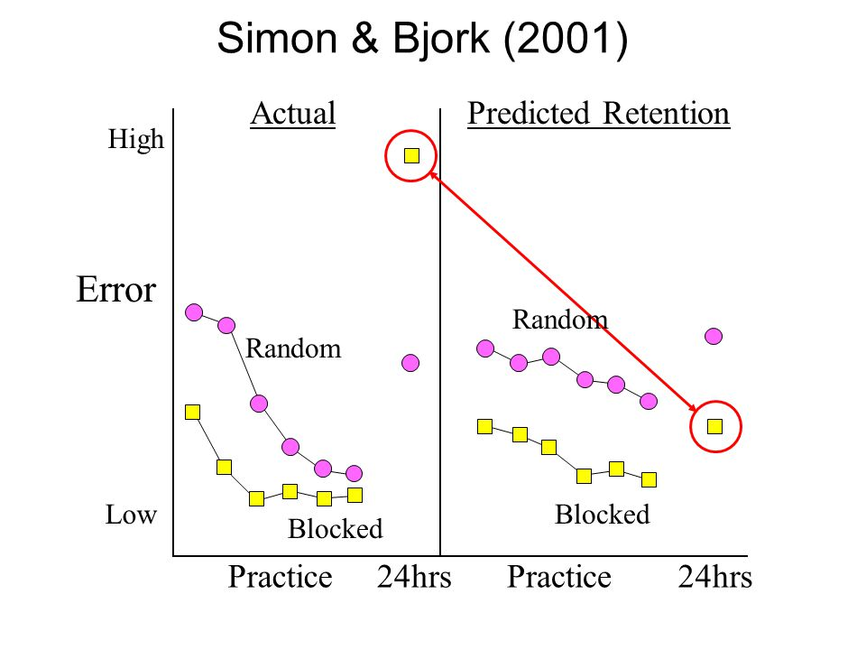 Error High Low Practice24hrsPractice24hrs Random Blocked ActualPredicted Retention Simon & Bjork (2001) Blocked Random