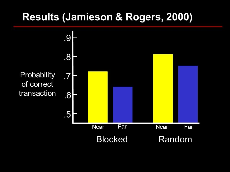 Results (Jamieson & Rogers, 2000) Probability of correct transaction Near Random.8.9 Blocked Near Far