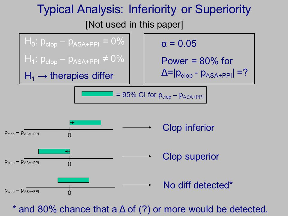 Typical Analysis: Inferiority or Superiority H 0 : p clop – p ASA+PPI = 0% H 1 : p clop – p ASA+PPI ≠ 0% H 1 → therapies differ α = 0.05 Power = 80% for Δ=|p clop - p ASA+PPI | =.