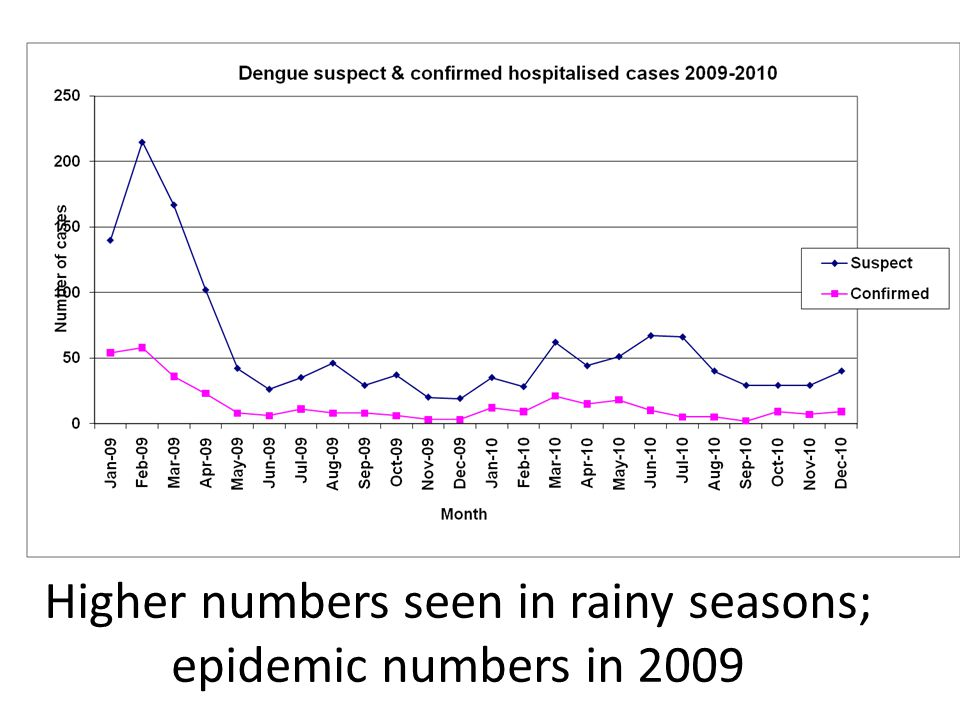 Higher numbers seen in rainy seasons; epidemic numbers in 2009