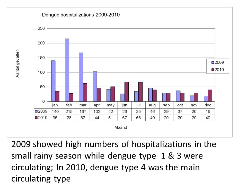 2009 showed high numbers of hospitalizations in the small rainy season while dengue type 1 & 3 were circulating; In 2010, dengue type 4 was the main c