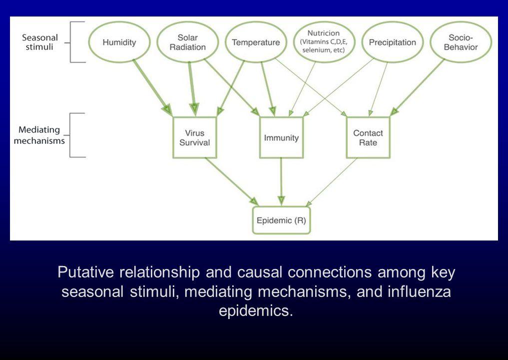 Putative relationship and causal connections among key seasonal stimuli, mediating mechanisms, and influenza epidemics.