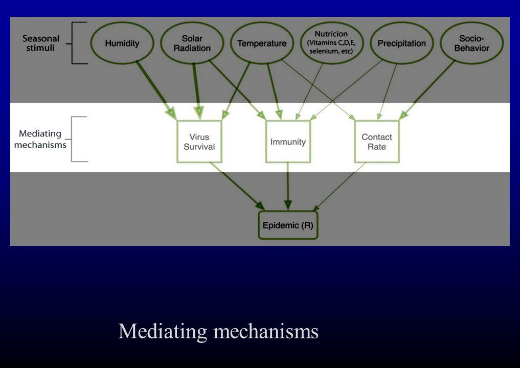 Mediating mechanisms