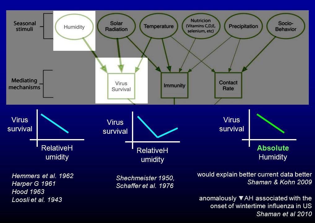 Hemmers et al. 1962 Harper G 1961 Hood 1963 Loosli et al. 1943 RelativeH umidity Virus survival Shechmeister 1950, Schaffer et al. 1976 RelativeH umid