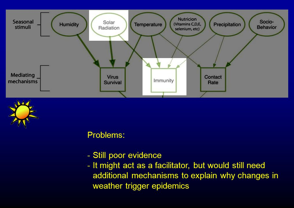 Problems: -Still poor evidence -It might act as a facilitator, but would still need additional mechanisms to explain why changes in weather trigger epidemics