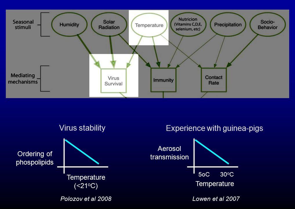 Lowen et al 2007 Experience with guinea-pigs Temperature Aerosol transmission 5oC 30 o C Polozov et al 2008 Virus stability Temperature (<21 o C) Ordering of phospolipids