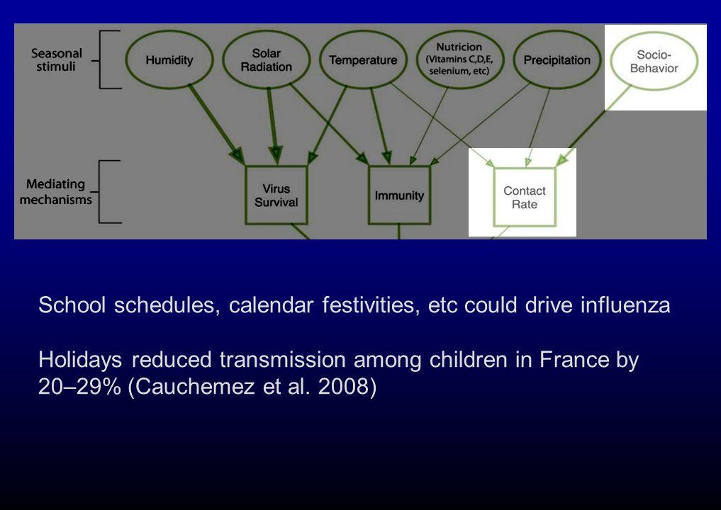 School schedules, calendar festivities, etc could drive influenza Holidays reduced transmission among children in France by 20–29% (Cauchemez et al.