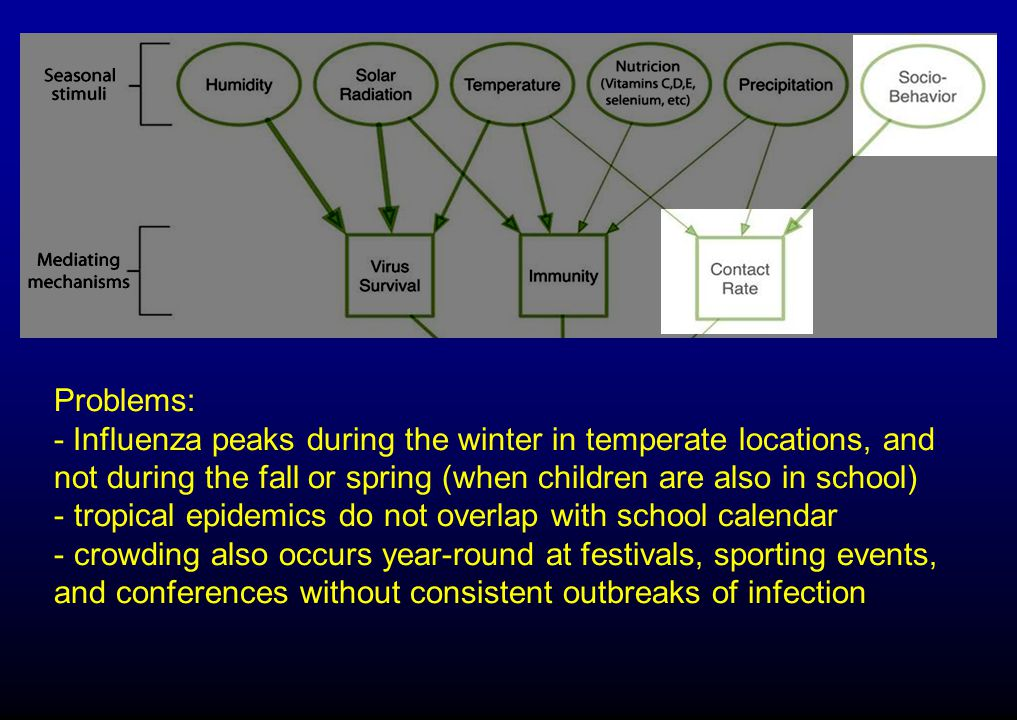 Problems: - Influenza peaks during the winter in temperate locations, and not during the fall or spring (when children are also in school) - tropical epidemics do not overlap with school calendar - crowding also occurs year-round at festivals, sporting events, and conferences without consistent outbreaks of infection