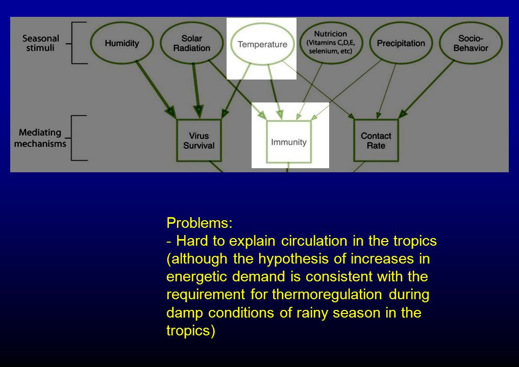 Problems: -Hard to explain circulation in the tropics (although the hypothesis of increases in energetic demand is consistent with the requirement for
